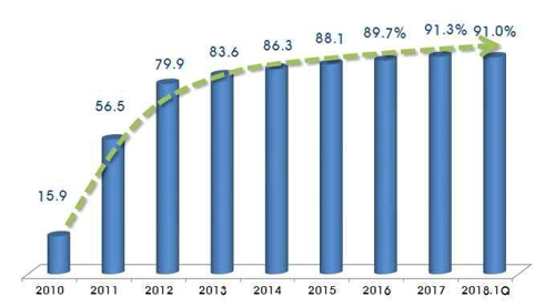 统计:2018年韩手机出口额同比减23.2% - 2