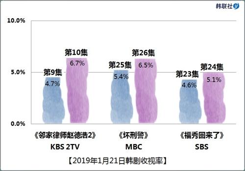 2019年1月21日韩剧收视率