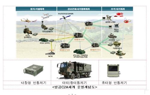 防空C2A运营概念图