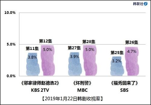 2019年1月22日韩剧收视率