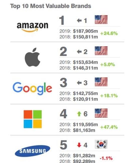 三星位列全球品牌价值500强榜第5