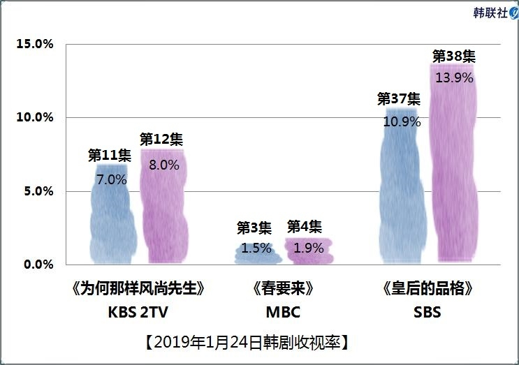 2019年1月24日韩剧收视率