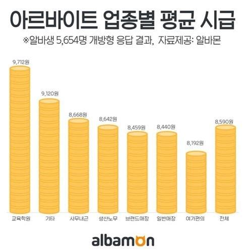 调查:韩国二成小时工时薪低于法定标准 - 2