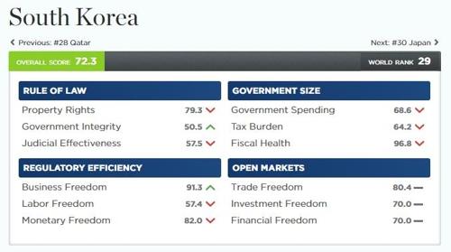 调查:韩经济自由指数全球第29 朝鲜垫底 - 2