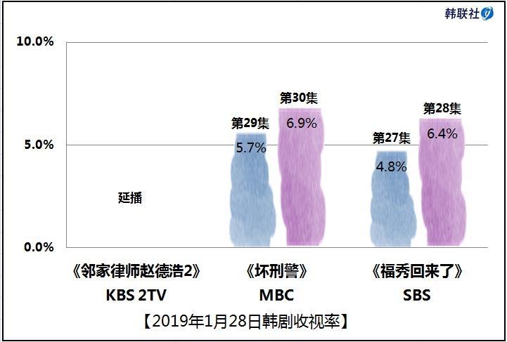 2019年1月28日韩剧收视率