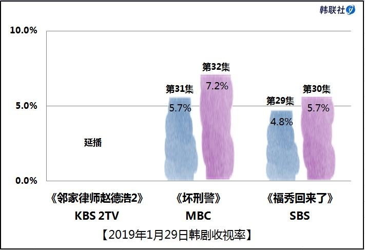 2019年1月29日韩剧收视率