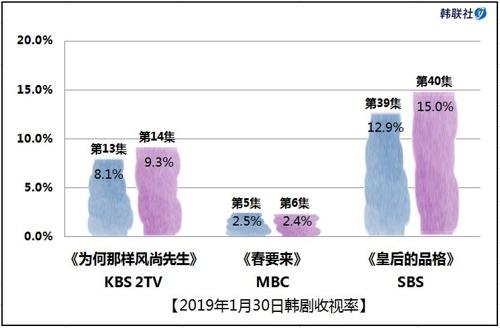 2019年1月30日韩剧收视率