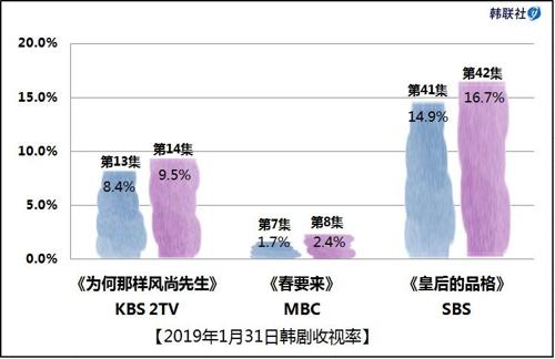 2019年1月31日韩剧收视率
