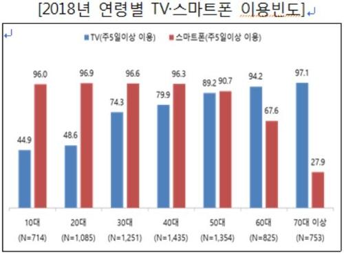 调查:韩国人智能手机拥有率逼近九成创新高