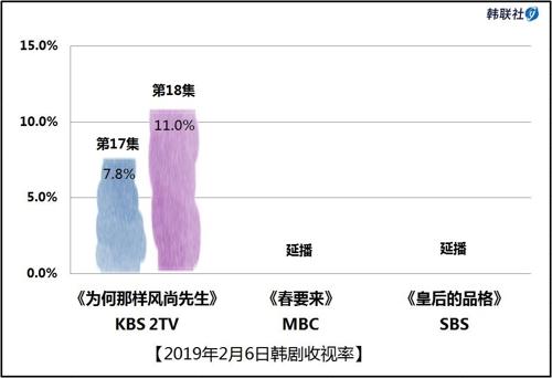 2019年2月6日韩剧收视率