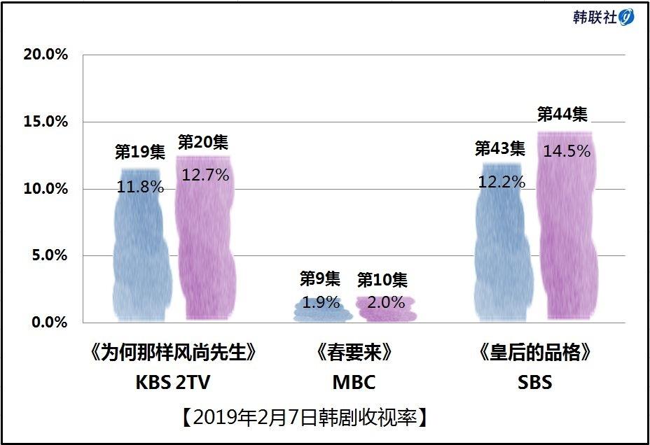 2019年2月7日韩剧收视率