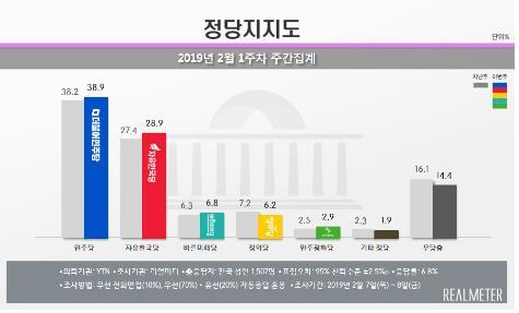 各政党支持率