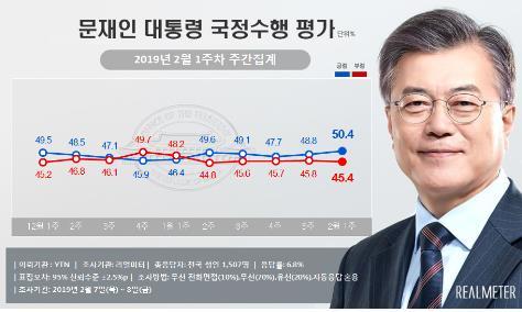 民调:文在寅施政支持率回升至50.4%