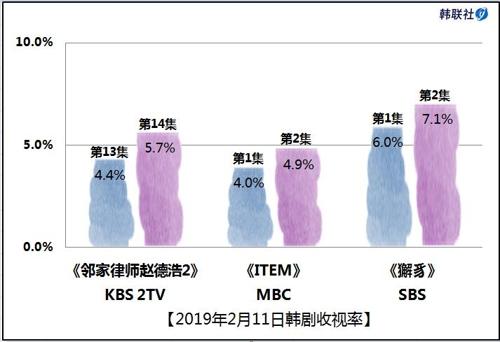 2019年2月11日韩剧收视率