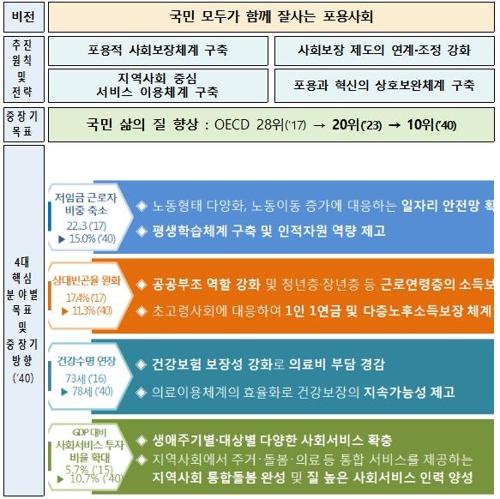 韩政府新社保规划:为建包容社会投入2万亿元
