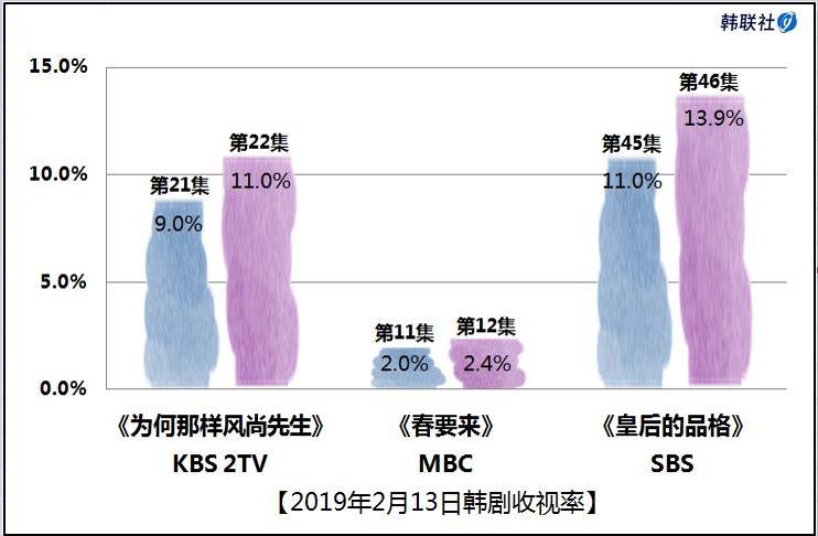 2019年2月13日韩剧收视率 - 1