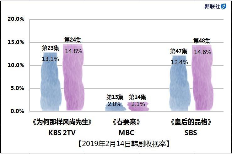 2019年2月14日韩剧收视率