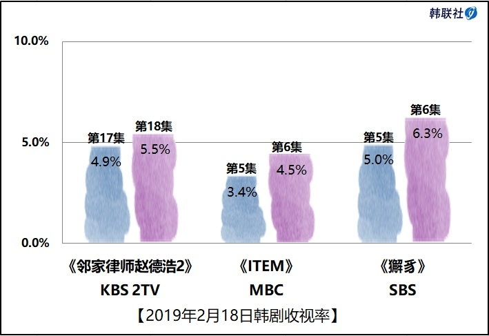 2019年2月18日韩剧收视率