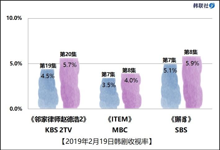 2019年2月19日韩剧收视率