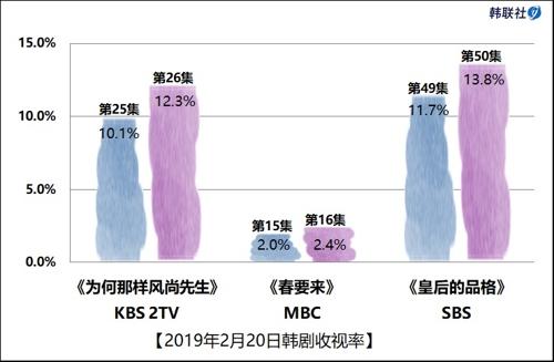 2019年2月20日韩剧收视率