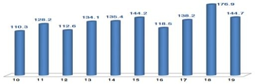 韩1月ICT出口同比减18.2%