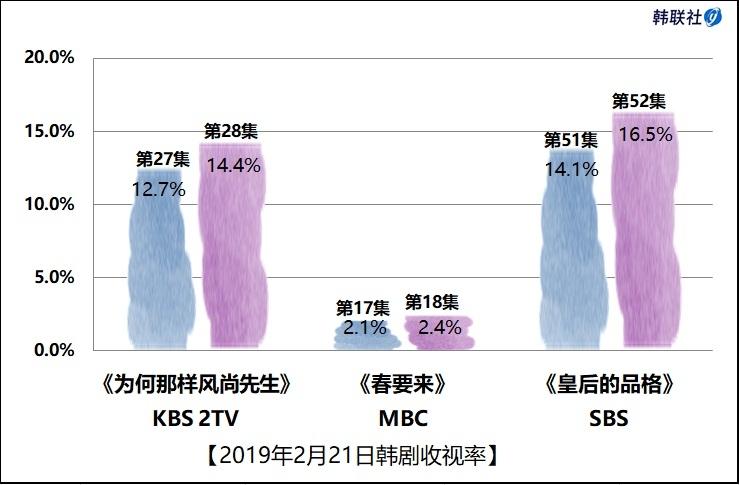 2019年2月21日韩剧收视率