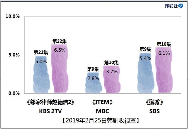 2019年2月25日韩剧收视率