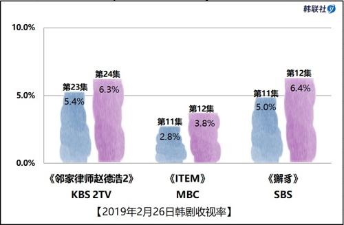2019年2月26日韩剧收视率