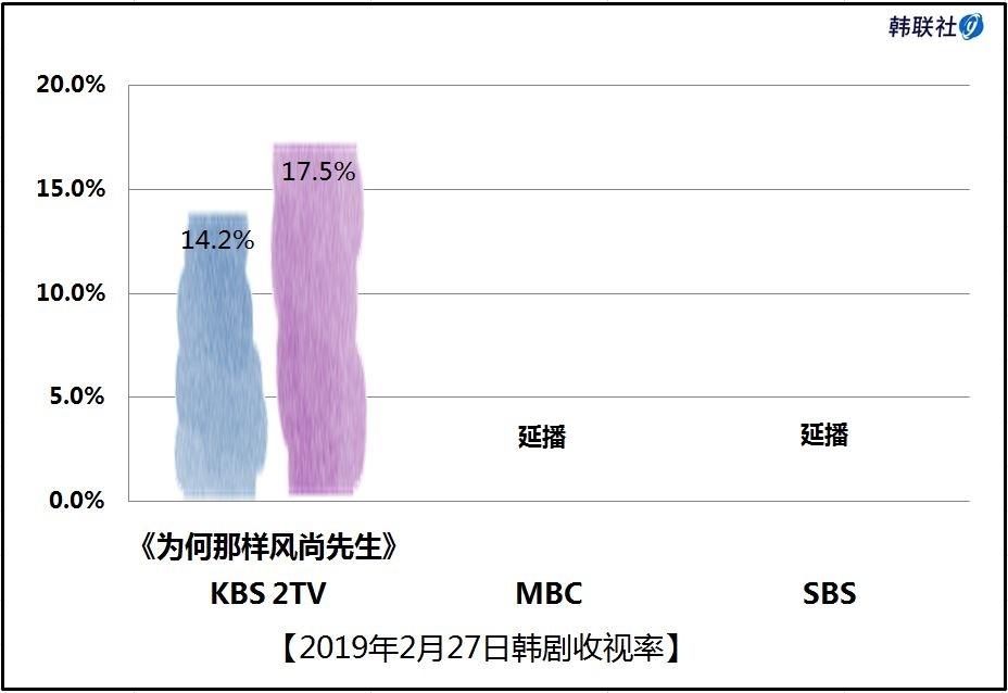 2019年2月27日韩剧收视率