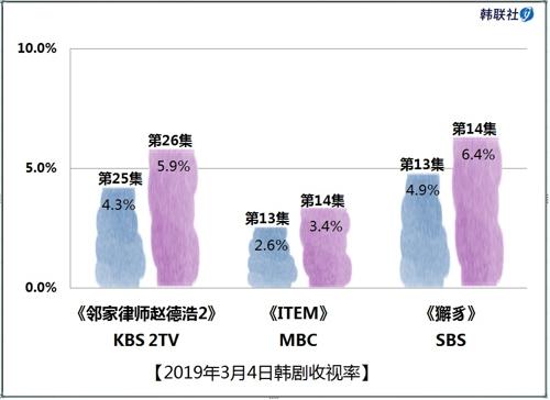 2019年3月4日韩剧收视率