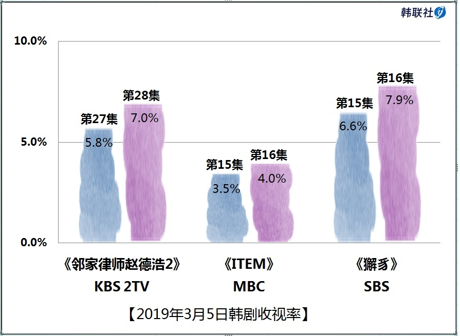2019年3月5日韩剧收视率