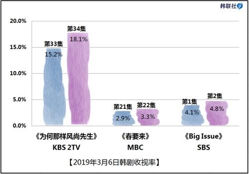2019年3月6日韩剧收视率