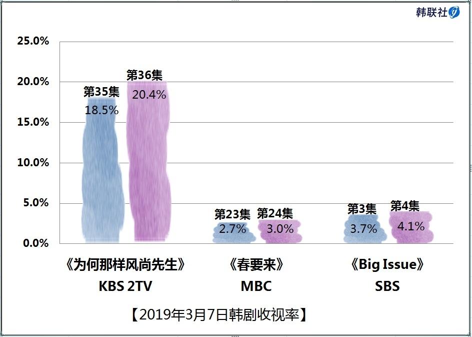 2019年3月7日韩剧收视率