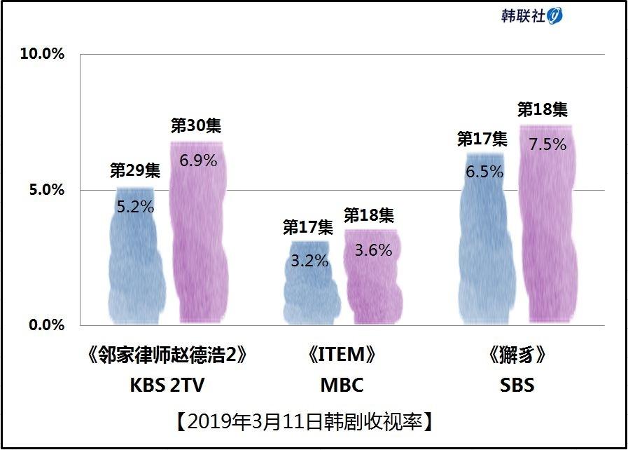2019年3月11日韩剧收视率