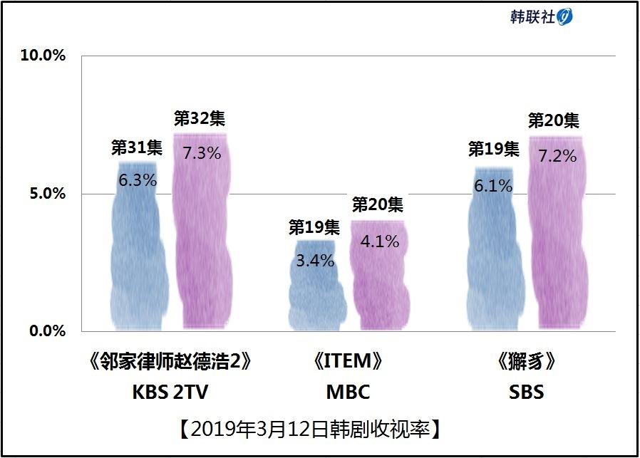 2019年3月12日韩剧收视率