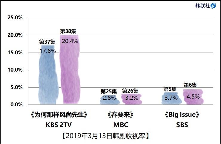 2019年3月13日韩剧收视率