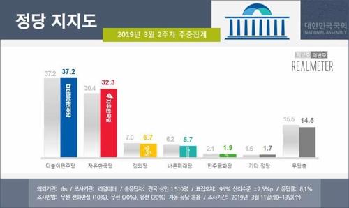 左起依次是执政的左翼民主党、右翼韩国党、左翼正义党、右翼正未来党、左翼民主和平党、其他政党、无党派支持者的比例。(Realmeter民调供图)