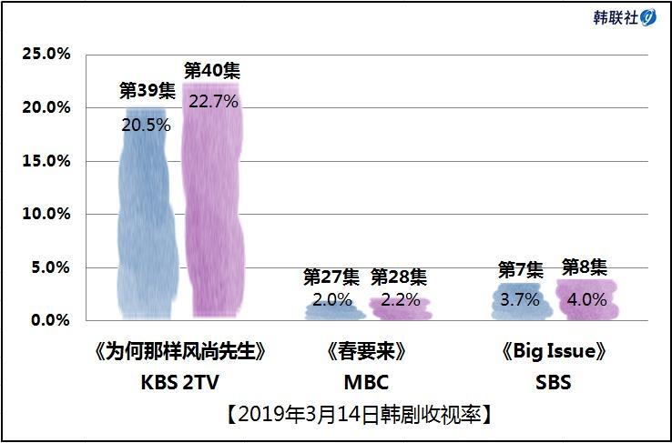 2019年3月14日韩剧收视率