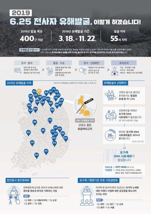 韩军明开启今年韩战阵亡军人遗骸发掘项目