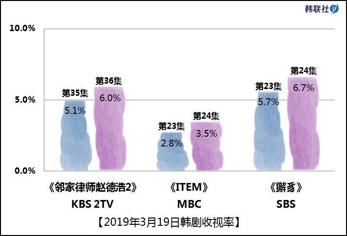 2019年3月19日韩剧收视率