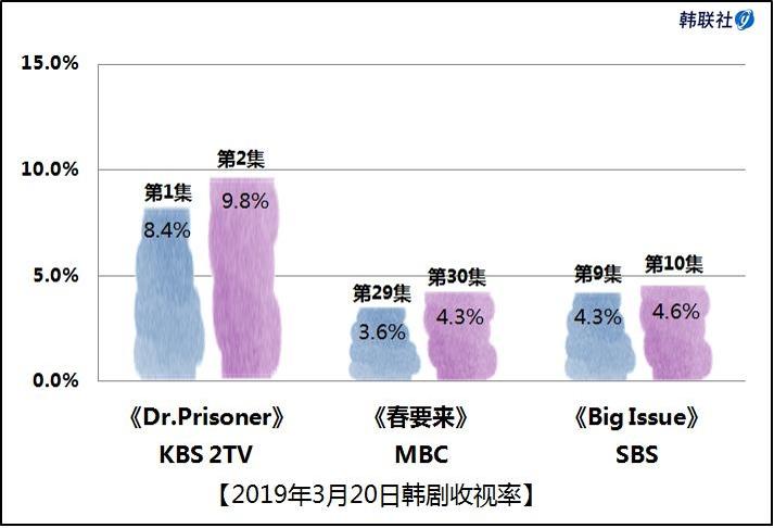 2019年3月20日韩剧收视率