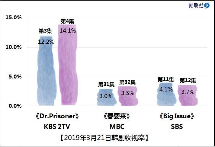 2019年3月21日韩剧收视率 - 1