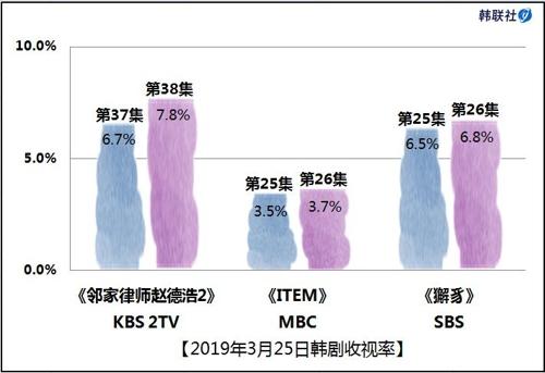 2019年3月25日韩剧收视率