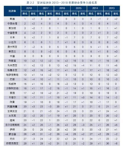 韩国领跑亚洲竞争力博鳌榜
