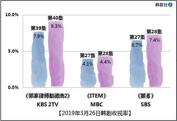 2019年3月26日韩剧收视率