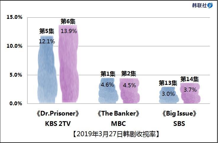 2019年3月27日韩剧收视率