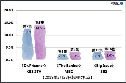 2019年3月28日韩剧收视率