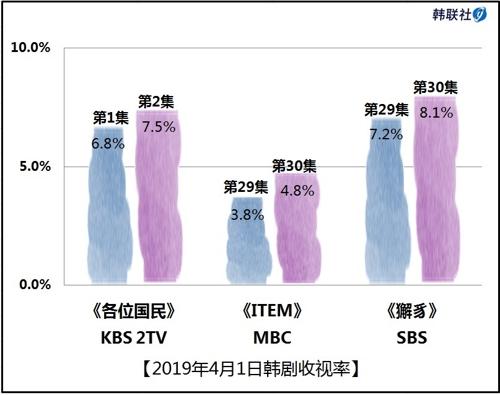 2019年4月1日韩剧收视率