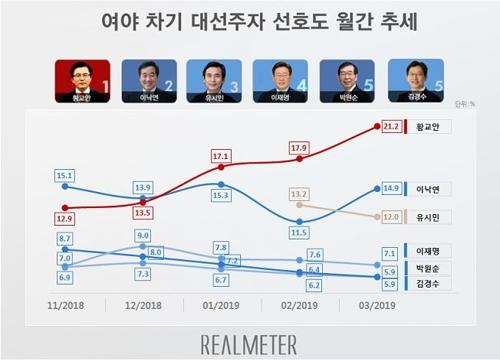 民调:韩最大在野党党首成下届总统最热门人选