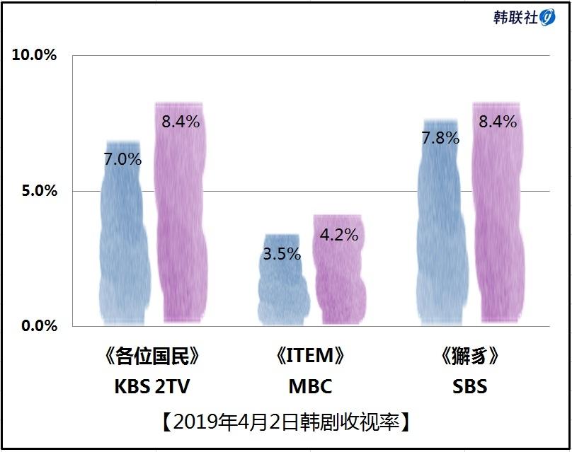 2019年4月2日韩剧收视率